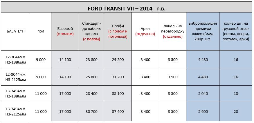 цены обшивки форд транзит