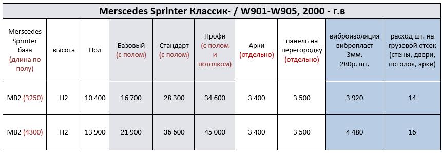цены на обшивку мерседес спринтер классик